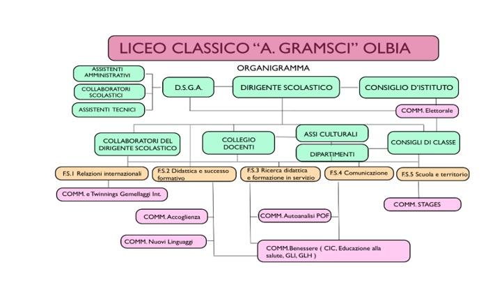 organigramma gramsci